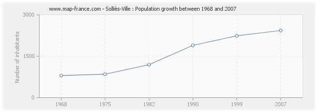Population Solliès-Ville