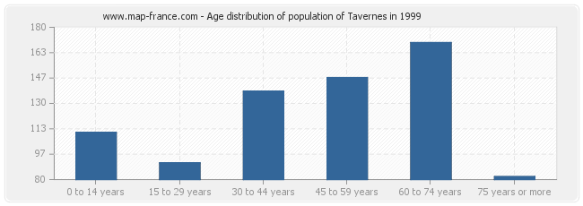 Age distribution of population of Tavernes in 1999