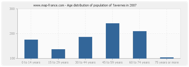Age distribution of population of Tavernes in 2007
