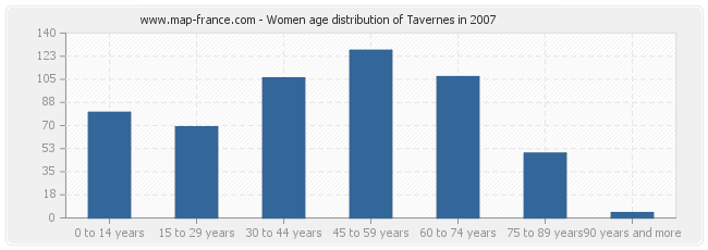 Women age distribution of Tavernes in 2007