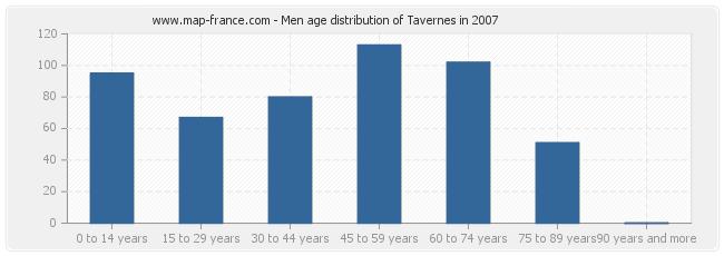 Men age distribution of Tavernes in 2007