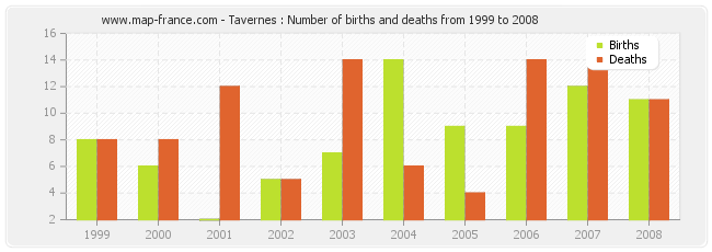Tavernes : Number of births and deaths from 1999 to 2008