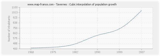 Tavernes : Cubic interpolation of population growth