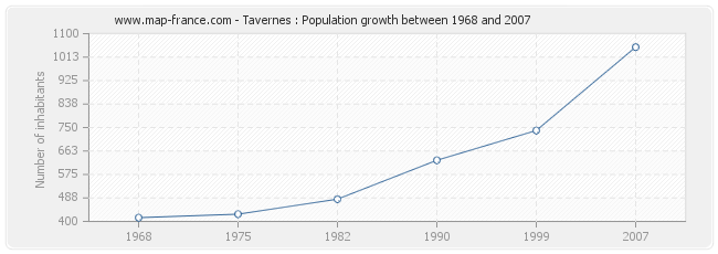 Population Tavernes