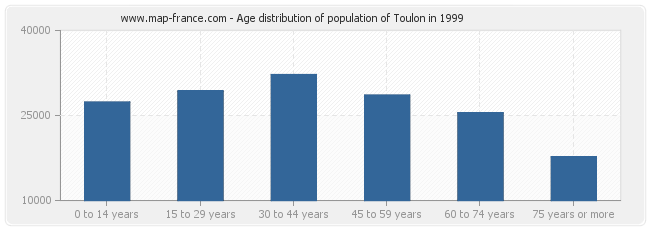 Age distribution of population of Toulon in 1999