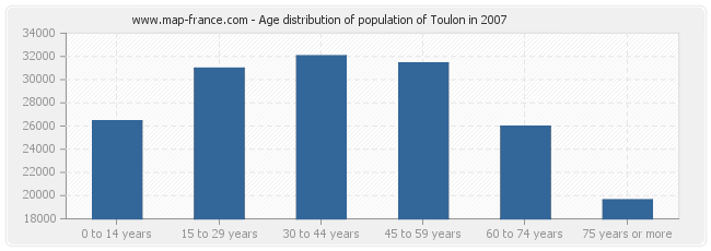 Age distribution of population of Toulon in 2007