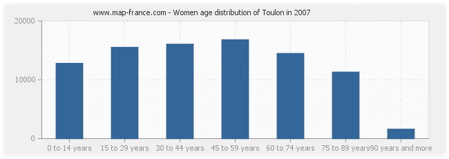 Women age distribution of Toulon in 2007