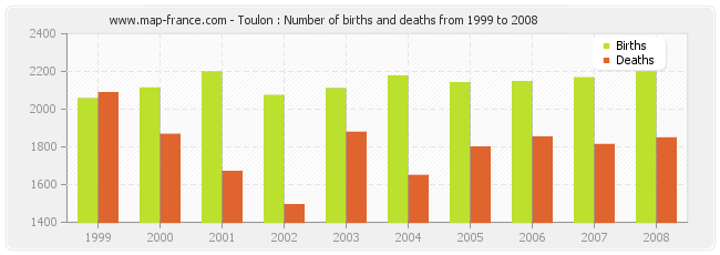 Toulon : Number of births and deaths from 1999 to 2008