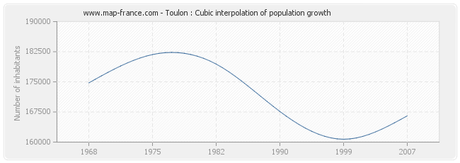 Toulon : Cubic interpolation of population growth