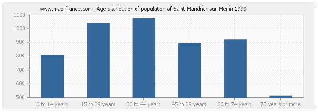 Age distribution of population of Saint-Mandrier-sur-Mer in 1999