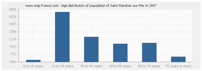 Age distribution of population of Saint-Mandrier-sur-Mer in 2007