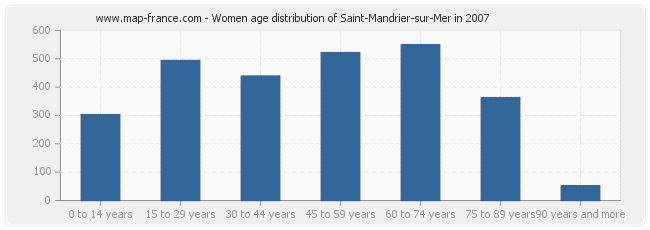 Women age distribution of Saint-Mandrier-sur-Mer in 2007