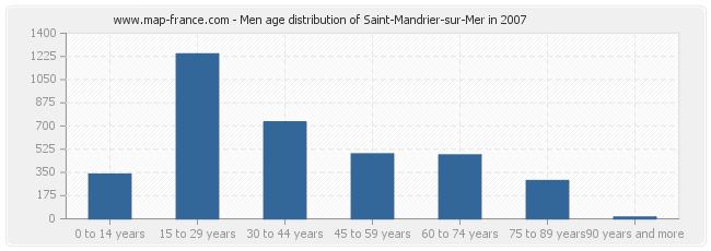 Men age distribution of Saint-Mandrier-sur-Mer in 2007