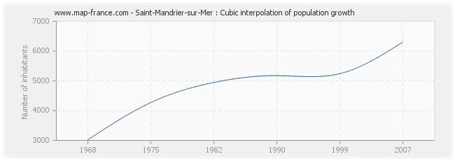Saint-Mandrier-sur-Mer : Cubic interpolation of population growth