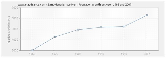 Population Saint-Mandrier-sur-Mer