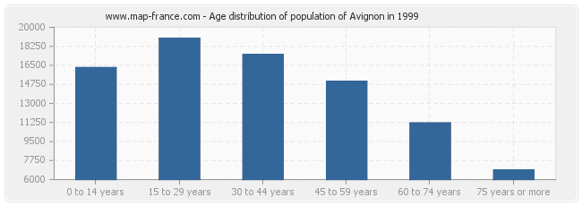 Age distribution of population of Avignon in 1999