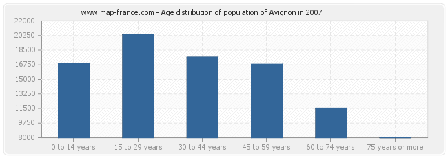Age distribution of population of Avignon in 2007
