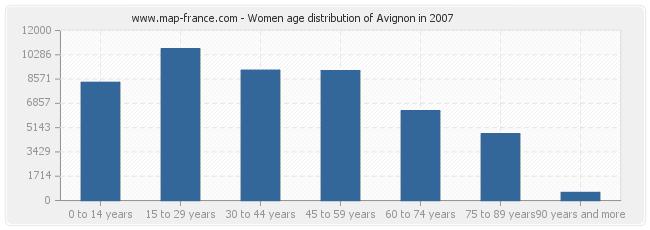 Women age distribution of Avignon in 2007