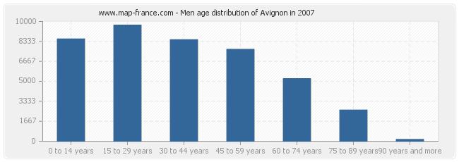 Men age distribution of Avignon in 2007