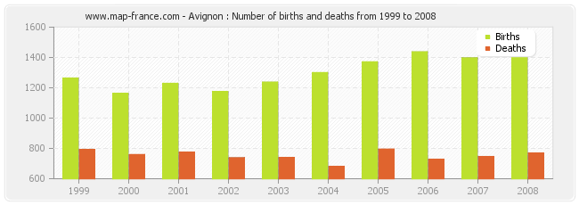 Avignon : Number of births and deaths from 1999 to 2008