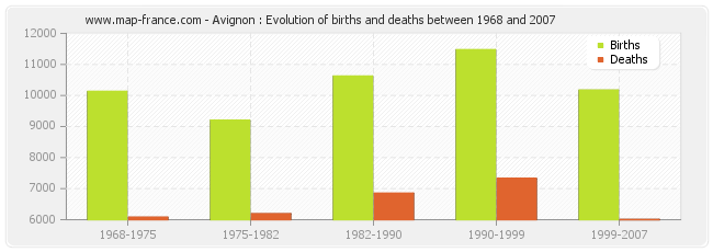 Avignon : Evolution of births and deaths between 1968 and 2007