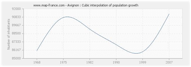Avignon : Cubic interpolation of population growth