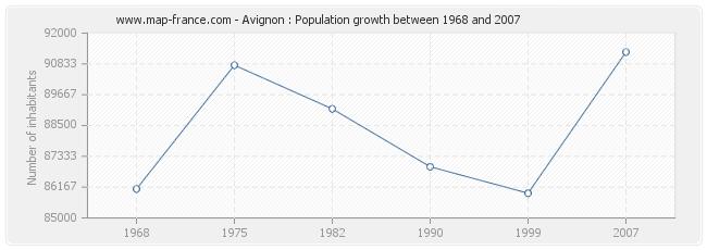 Population Avignon