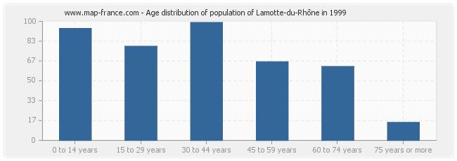 Age distribution of population of Lamotte-du-Rhône in 1999