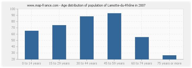 Age distribution of population of Lamotte-du-Rhône in 2007
