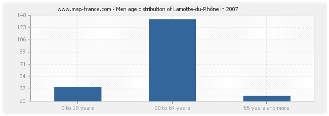 Men age distribution of Lamotte-du-Rhône in 2007
