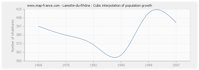 Lamotte-du-Rhône : Cubic interpolation of population growth