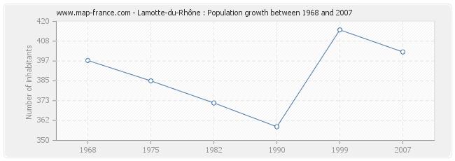 Population Lamotte-du-Rhône