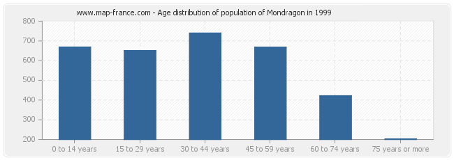 Age distribution of population of Mondragon in 1999