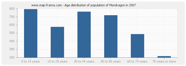 Age distribution of population of Mondragon in 2007
