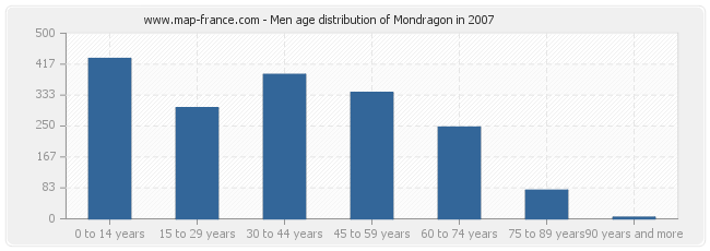 Men age distribution of Mondragon in 2007