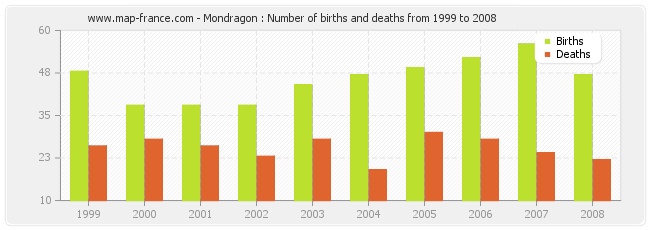 Mondragon : Number of births and deaths from 1999 to 2008