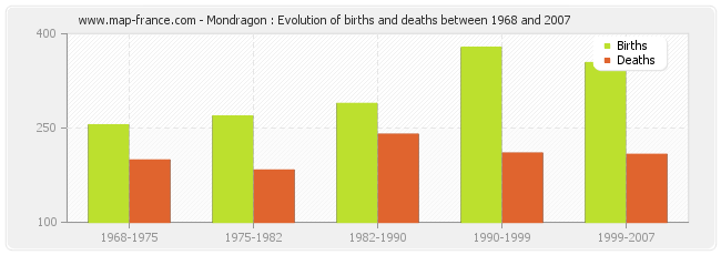 Mondragon : Evolution of births and deaths between 1968 and 2007