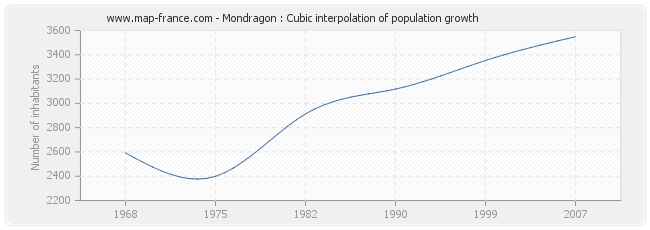 Mondragon : Cubic interpolation of population growth