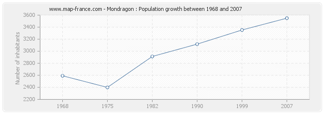 Population Mondragon