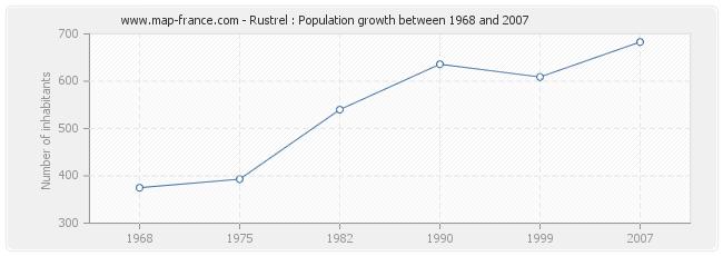 Population Rustrel