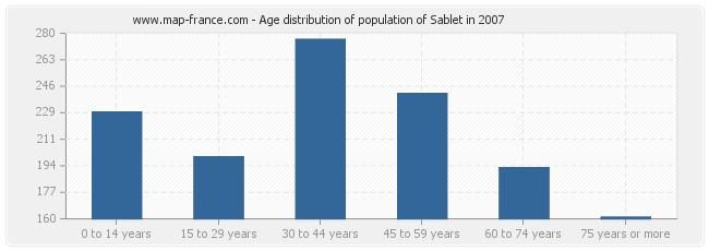 Age distribution of population of Sablet in 2007