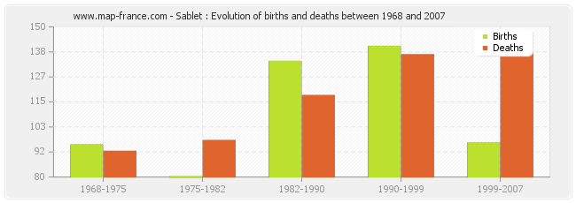Sablet : Evolution of births and deaths between 1968 and 2007