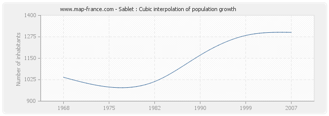 Sablet : Cubic interpolation of population growth