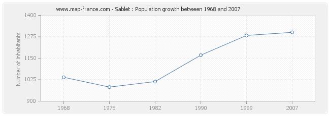 Population Sablet