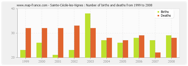 Population sainte cecile les vignes statistics of sainte - Carrelage icard ste cecile les vignes ...