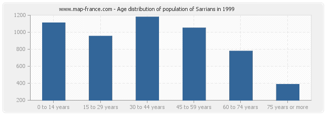 Age distribution of population of Sarrians in 1999