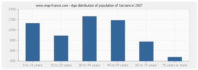 Age distribution of population of Sarrians in 2007