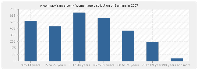 Women age distribution of Sarrians in 2007