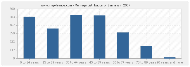 Men age distribution of Sarrians in 2007
