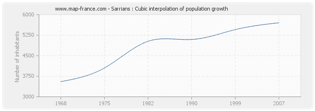 Sarrians : Cubic interpolation of population growth